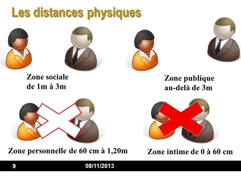 9 08/11/2013 Les distances physiques Zone publique au-delà de 3m Zone sociale de 1m à 3m Zone personnelle de 60 cm à 1,20m Zone intime de 0 à 60 cm