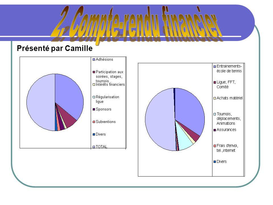 Présenté par Camille