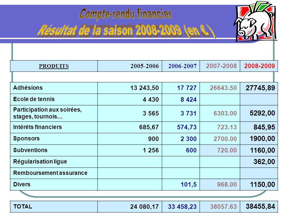 PRODUITS 2005-20062006-2007 2007-20082008-2009 Adhésions 13 243,5017 72726643.50 27745,89 Ecole de tennis 4 4308 424 Participation aux soirées, stages
