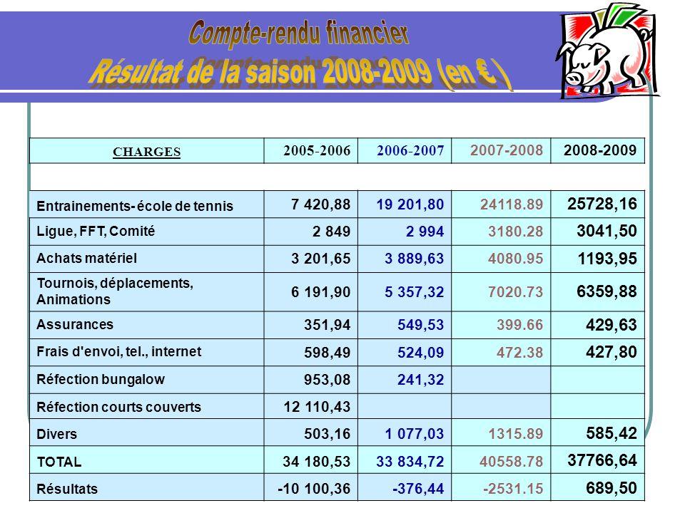 CHARGES 2005-20062006-2007 2007-20082008-2009 Entrainements- école de tennis 7 420,8819 201,8024118.89 25728,16 Ligue, FFT, Comité 2 8492 9943180.28 3