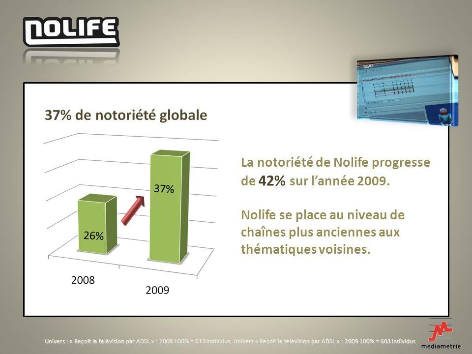 Univers : « Reçoit la télévision par ADSL » : 2008 100% = 613 individus, Univers « Reçoit la télévision par ADSL » : 2009 100% = 603 individus La notoriété de Nolife progresse de 42% sur lannée 2009.