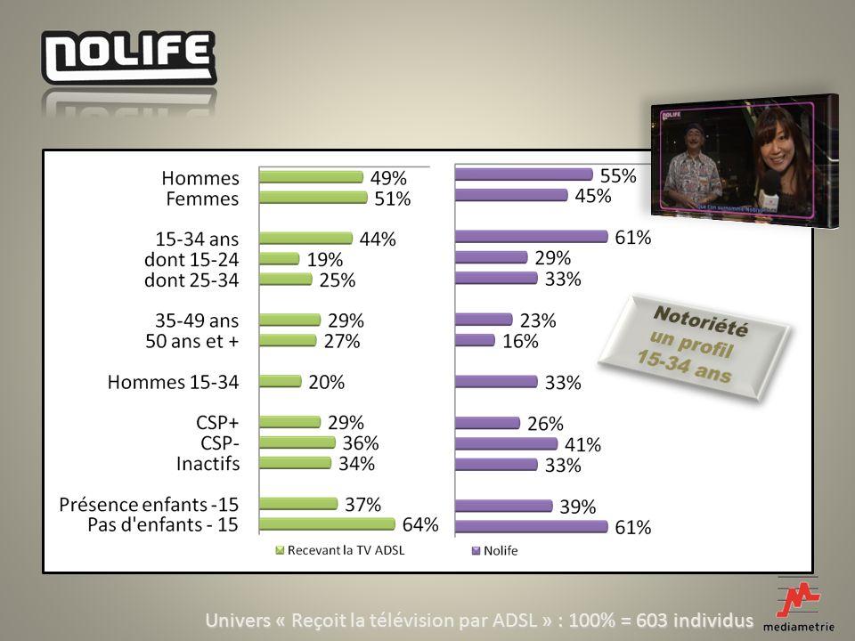 Univers « Reçoit la télévision par ADSL » : 100% = 603 individus