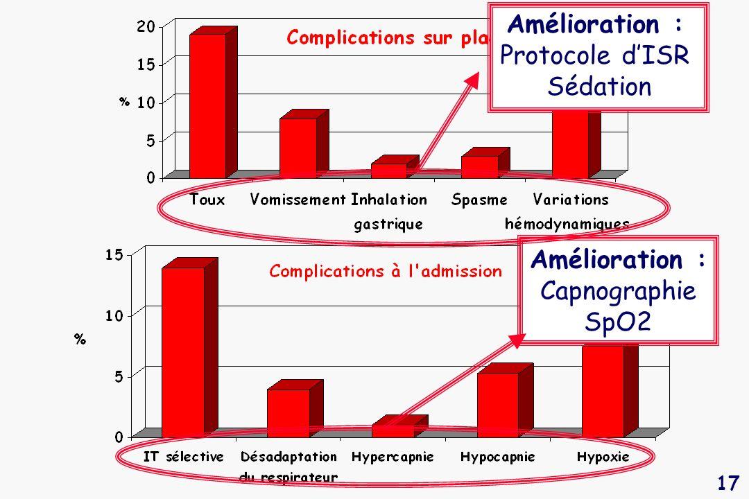 17 Amélioration : Capnographie SpO2 Amélioration : Protocole dISR Sédation