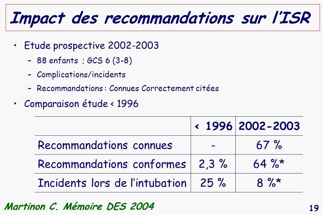 19 Impact des recommandations sur lISR Etude prospective 2002-2003 –88 enfants ; GCS 6 (3-8) –Complications/incidents –Recommandations : Connues Corre