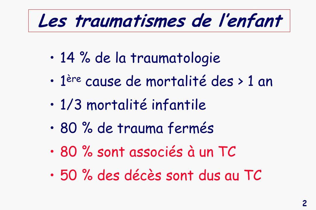 2 Les traumatismes de lenfant 14 % de la traumatologie 1 ère cause de mortalité des > 1 an 1/3 mortalité infantile 80 % de trauma fermés 80 % sont ass