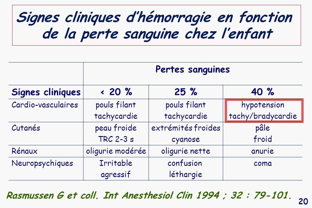 20 Pertes sanguines Signes cliniques< 20 %25 %40 % Cardio-vasculairespouls filant tachycardie pouls filant tachycardie hypotension tachy/bradycardie C
