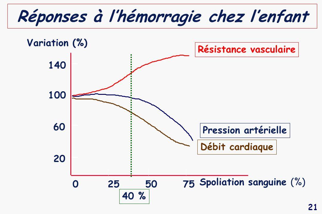 21 Réponses à lhémorragie chez lenfant Résistance vasculaire Débit cardiaque Pression artérielle 140 100 60 20 0255075 Spoliation sanguine (%) Variati