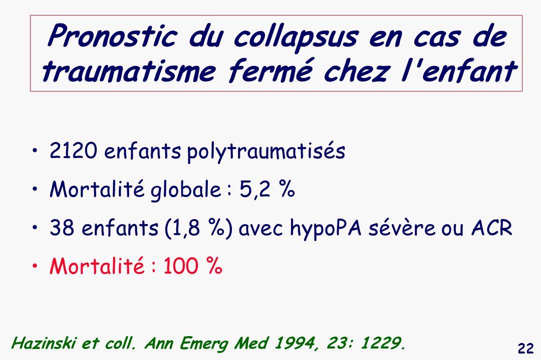 22 Pronostic du collapsus en cas de traumatisme fermé chez l'enfant 2120 enfants polytraumatisés Mortalité globale : 5,2 % 38 enfants (1,8 %) avec hyp