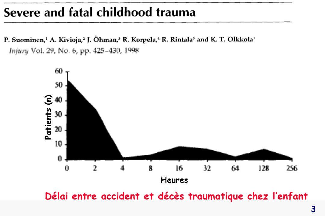 24 Détresse circulatoire Contrôle des hémorragies extériorisées : scalp +++ Au moins 1 VVP de bon calibre : 22 G Remplissage vasculaire : 20 mL/kg x 2 SB Soluté glucosé/hypotonique : contre-indiqué Adjuvants : catécholamines, transfusion Monitorage : cathéter artériel +++ Traiter si signes de choc ou PAS < 70+2 x(âge en ans) mmHg Pediatr Crit Care Med 2003, 4: S9-S11