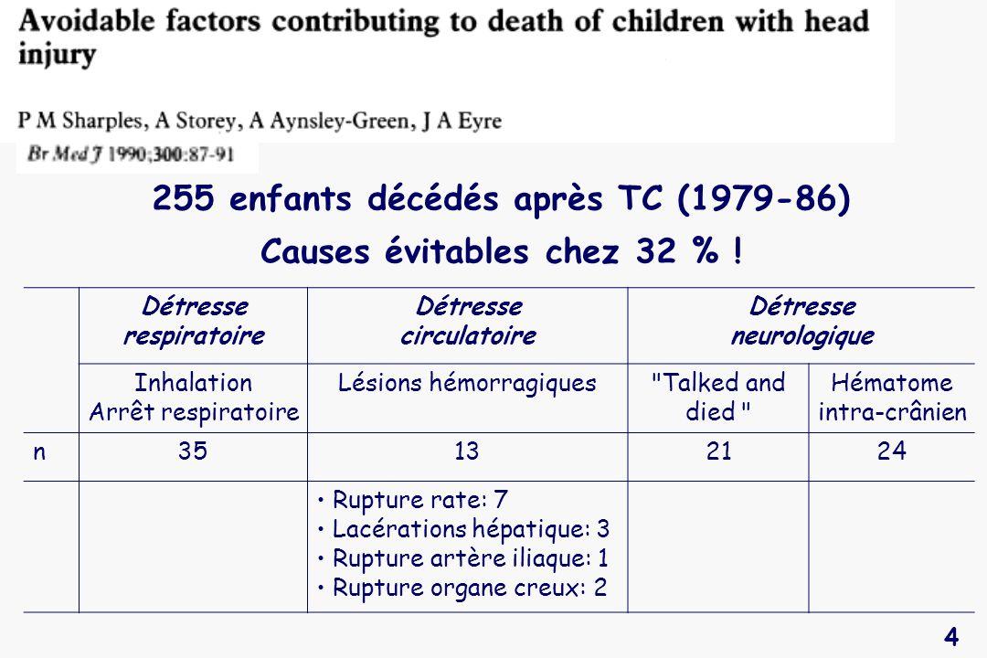 4 255 enfants décédés après TC (1979-86) Causes évitables chez 32 % ! Détresse respiratoire Détresse circulatoire Détresse neurologique Inhalation Arr