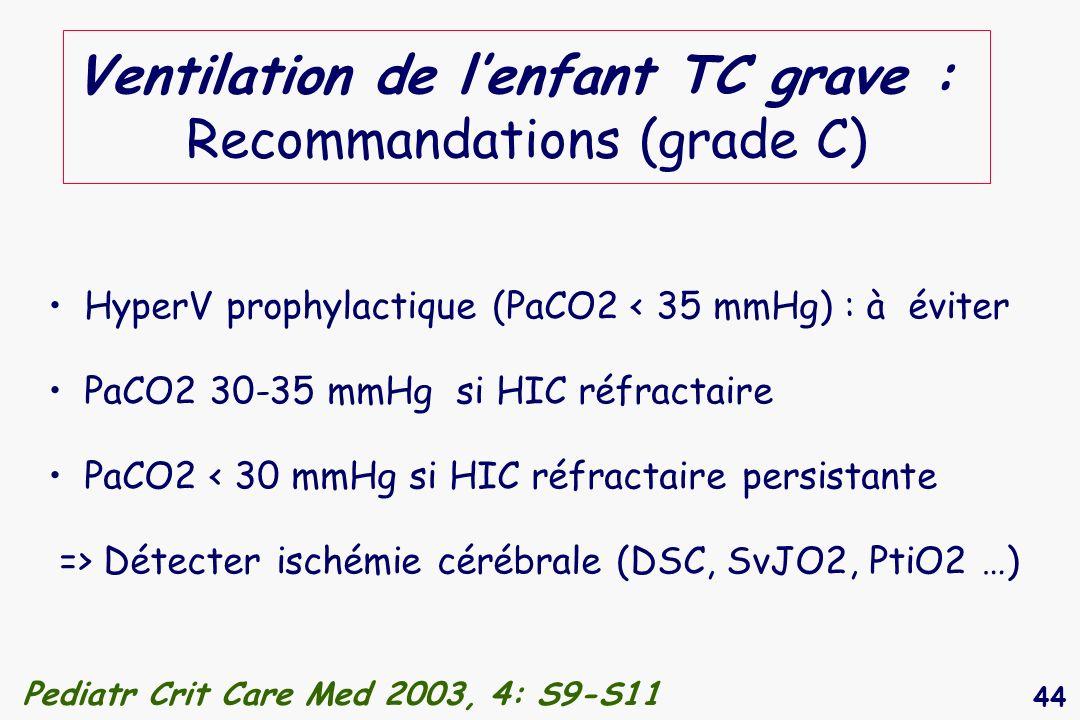 44 Ventilation de lenfant TC grave : Recommandations (grade C) HyperV prophylactique (PaCO2 < 35 mmHg) : à éviter PaCO2 30-35 mmHg si HIC réfractaire