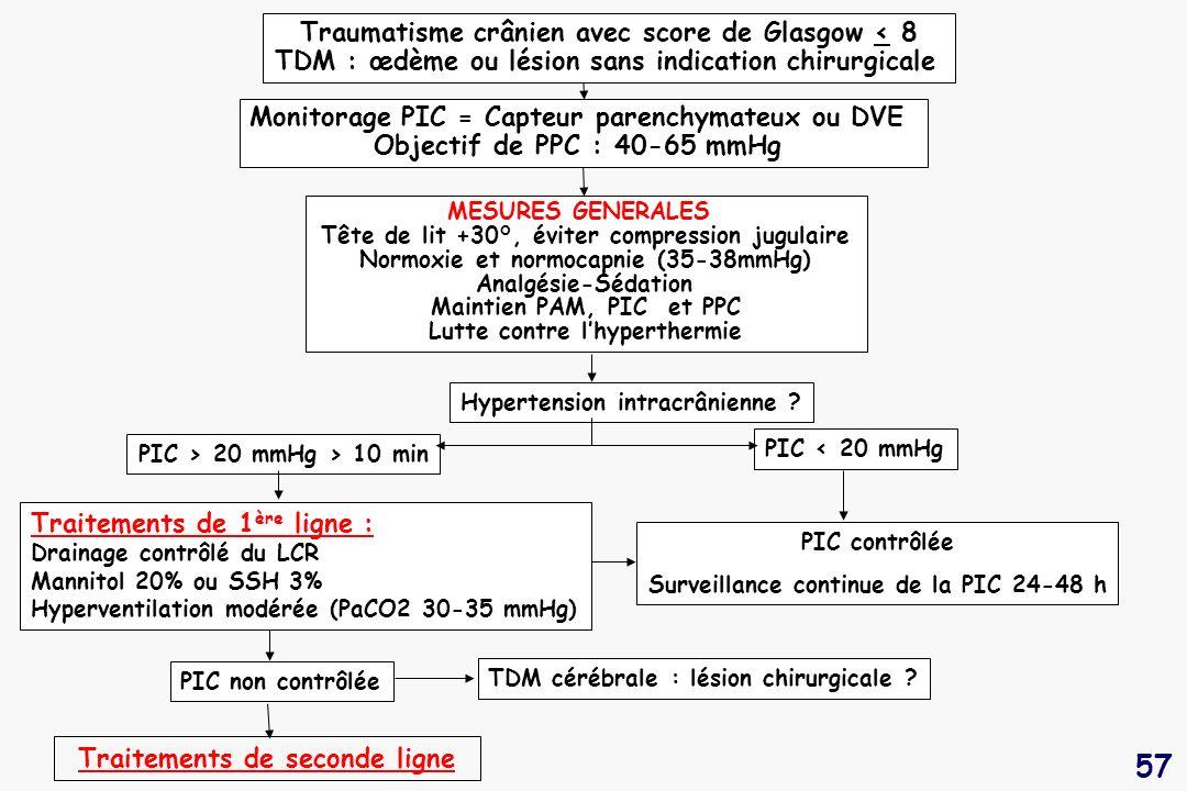 57 PIC > 20 mmHg > 10 min PIC < 20 mmHg MESURES GENERALES Tête de lit +30°, éviter compression jugulaire Normoxie et normocapnie (35-38mmHg) Analgésie