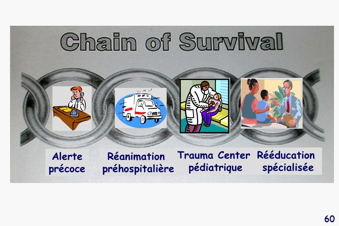 60 Alerte précoce Rééducation spécialisée Trauma Center pédiatrique Réanimation préhospitalière