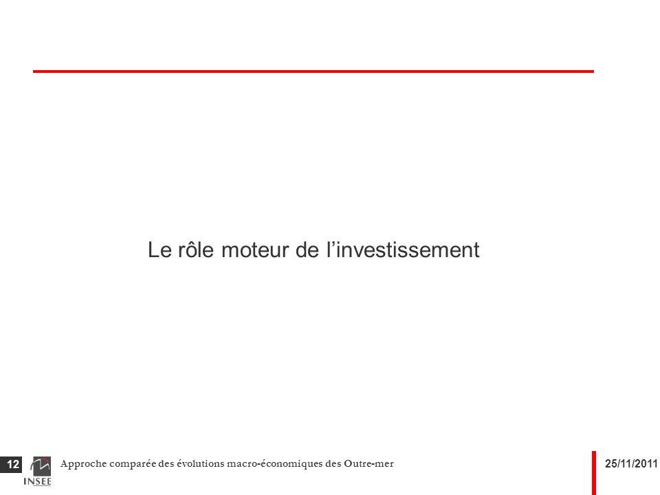 25/11/2011Approche comparée des évolutions macro-économiques des Outre-mer 12 Le rôle moteur de linvestissement