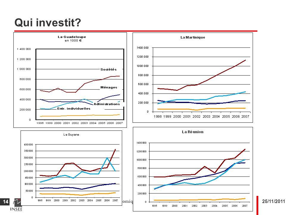25/11/2011Approche comparée des évolutions macro-économiques des Outre-mer 14 Qui investit