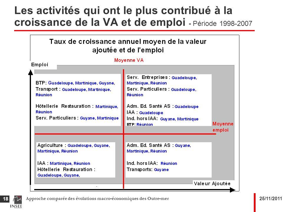 25/11/2011Approche comparée des évolutions macro-économiques des Outre-mer 18 Les activités qui ont le plus contribué à la croissance de la VA et de emploi - Période 1998-2007
