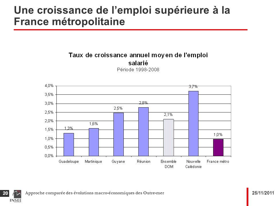 25/11/2011Approche comparée des évolutions macro-économiques des Outre-mer 20 Une croissance de lemploi supérieure à la France métropolitaine