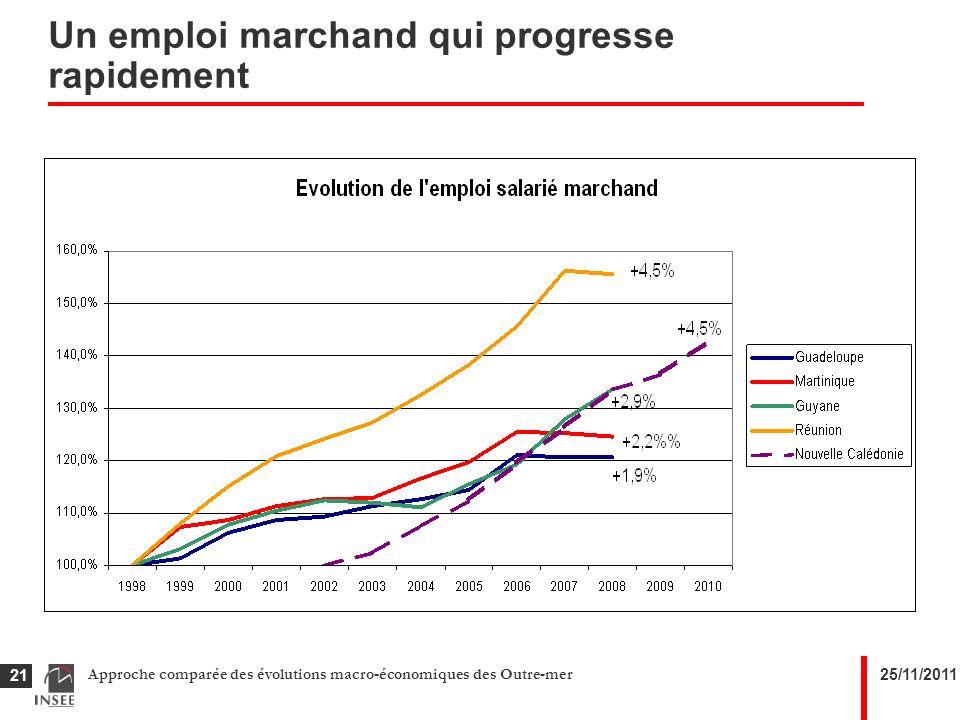 25/11/2011Approche comparée des évolutions macro-économiques des Outre-mer 21 Un emploi marchand qui progresse rapidement