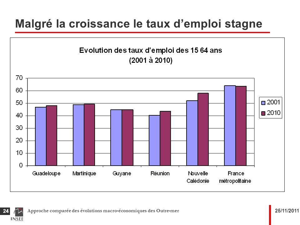 25/11/2011Approche comparée des évolutions macro-économiques des Outre-mer 24 Malgré la croissance le taux demploi stagne