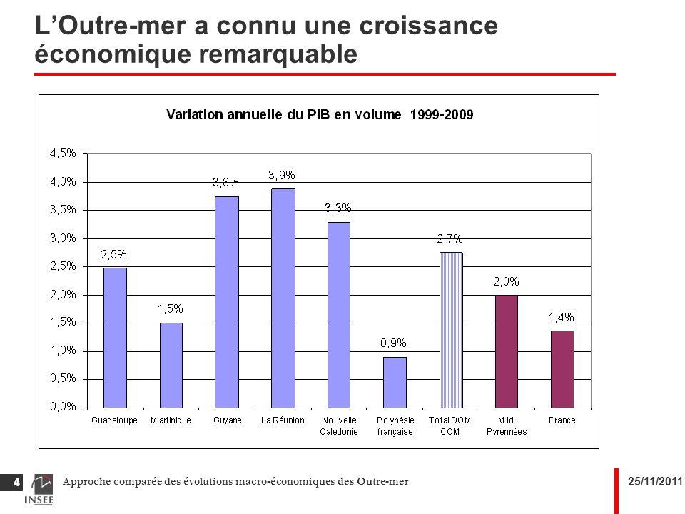 25/11/2011Approche comparée des évolutions macro-économiques des Outre-mer 4 Texte de niveau 5 LOutre-mer a connu une croissance économique remarquable