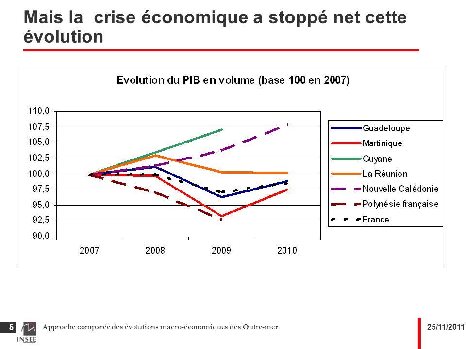 25/11/2011Approche comparée des évolutions macro-économiques des Outre-mer 16 Les administrations publiques accompagnent la croissance Le poids des principales dépenses dans le PIB Les prestations sociales en espèces représentent un quart du PIB et stagnent depuis 2004) Les dépenses courantes stagnent dans les DFA et diminuent de 5 points à La Réunion Les investissements augment de 3 points à La Réunion et de 2 en Martinique, stagnent dans les autres DOM.