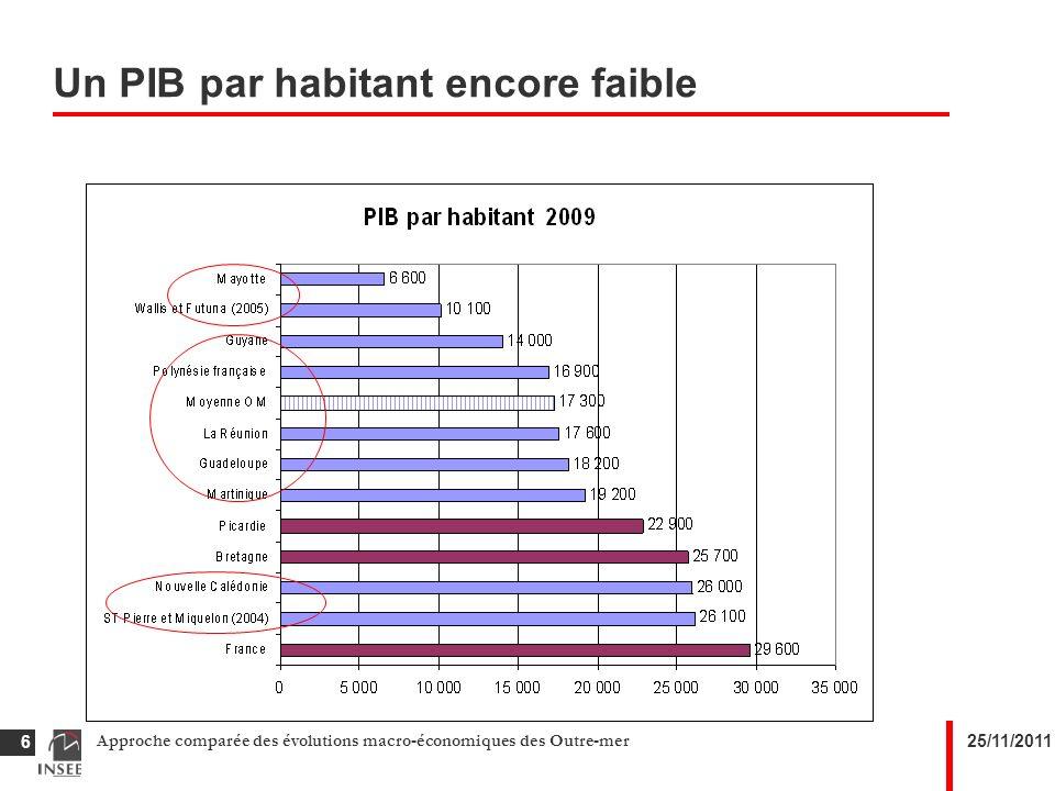 25/11/2011Approche comparée des évolutions macro-économiques des Outre-mer 6 Un PIB par habitant encore faible