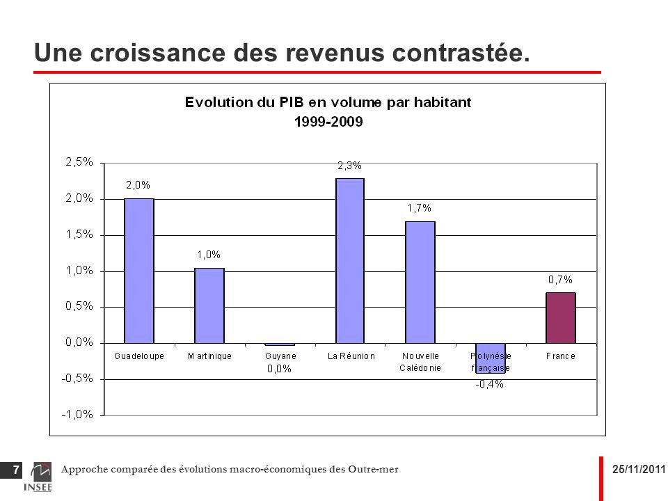 25/11/2011Approche comparée des évolutions macro-économiques des Outre-mer 7 Une croissance des revenus contrastée.