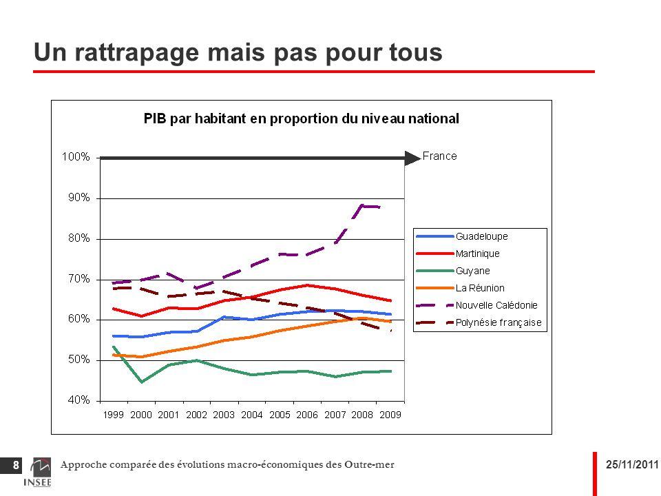 25/11/2011Approche comparée des évolutions macro-économiques des Outre-mer 19 Une forte augmentation de lemploi