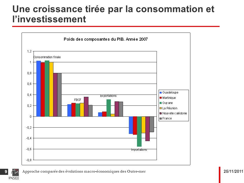 25/11/2011Approche comparée des évolutions macro-économiques des Outre-mer 9 Une croissance tirée par la consommation et linvestissement
