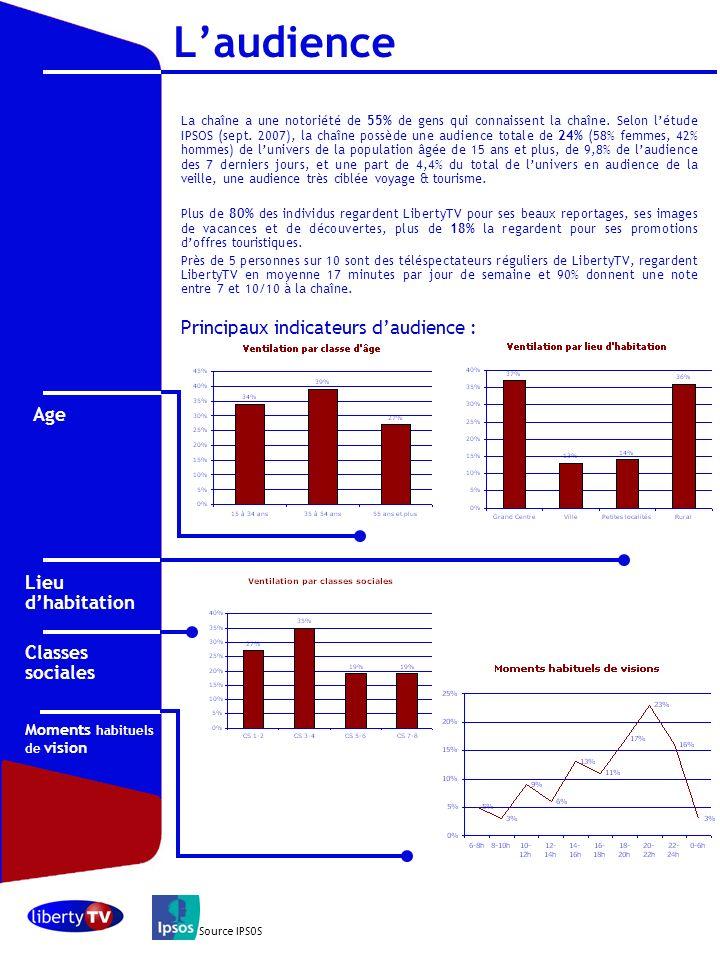 Octobre 2006 La chaîne a une notoriété de 55% de gens qui connaissent la chaîne. Selon létude IPSOS (sept. 2007), la chaîne possède une audience total