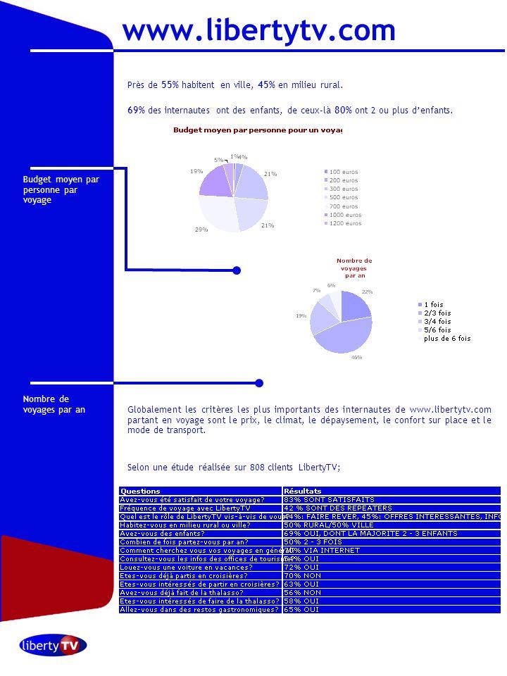 Octobre 2006 E-mail newsletter Une e-mail newsletter avec un éditorial et des offres touristiques est envoyée sur base hebdomadaire à 238,000 adresses mail opt-in.