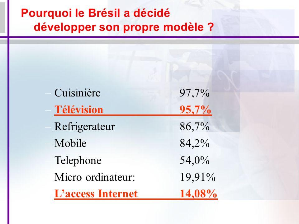 –Cuisinière 97,7% –Télévision95,7% –Refrigerateur 86,7% –Mobile 84,2% –Telephone54,0% –Micro ordinateur:19,91% Laccess Internet14,08% Pourquoi le Brésil a décidé développer son propre modèle