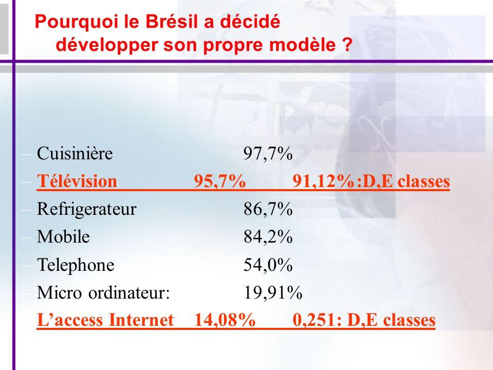 –Cuisinière 97,7% –Télévision95,7% 91,12%:D,E classes –Refrigerateur 86,7% –Mobile 84,2% –Telephone54,0% –Micro ordinateur:19,91% Laccess Internet14,08% 0,251: D,E classes Pourquoi le Brésil a décidé développer son propre modèle