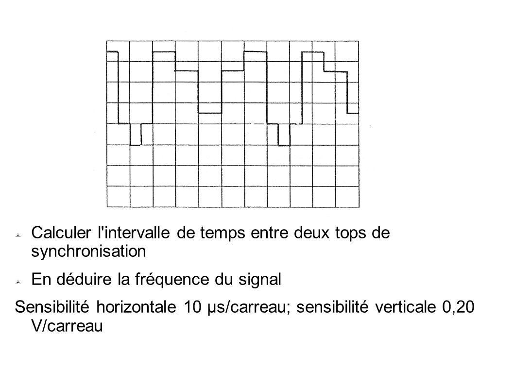 Calculer l intervalle de temps entre deux tops de synchronisation En déduire la fréquence du signal Sensibilité horizontale 10 μs/carreau; sensibilité verticale 0,20 V/carreau