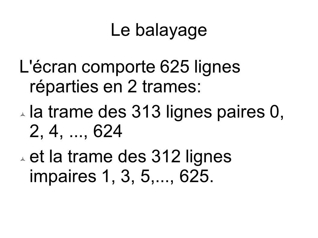 Le balayage L écran comporte 625 lignes réparties en 2 trames: la trame des 313 lignes paires 0, 2, 4,..., 624 et la trame des 312 lignes impaires 1, 3, 5,..., 625.