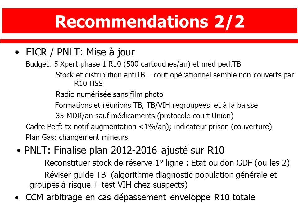 FICR / PNLT: Mise à jour Budget: 5 Xpert phase 1 R10 (500 cartouches/an) et méd ped.TB Stock et distribution antiTB – cout opérationnel semble non cou