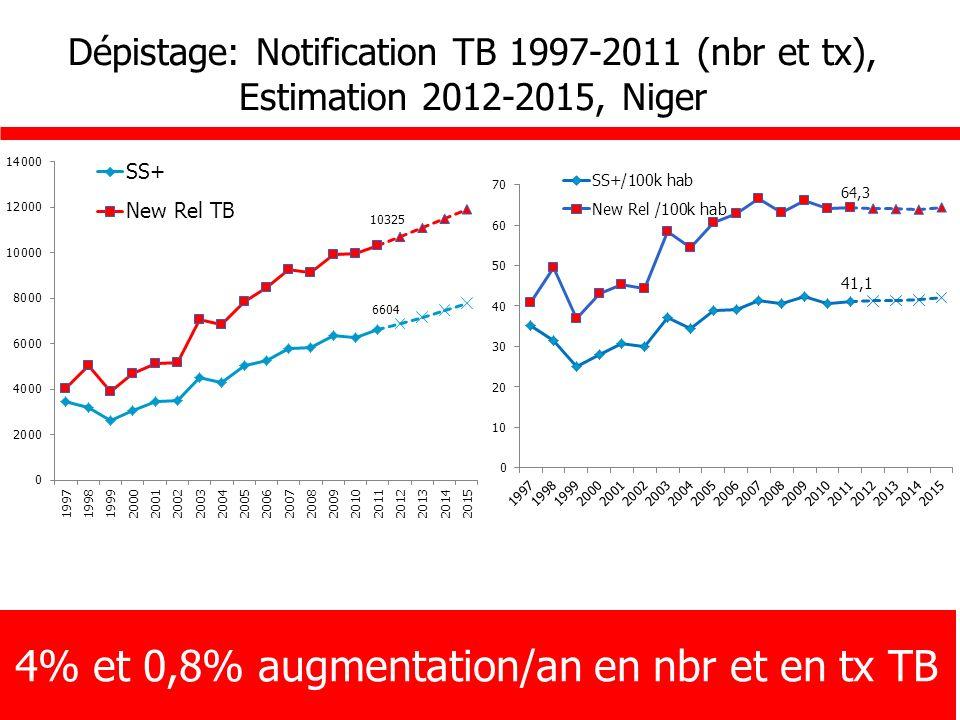 Dépistage: Notification TB 1997-2011 (nbr et tx), Estimation 2012-2015, Niger 4% et 0,8% augmentation/an en nbr et en tx TB