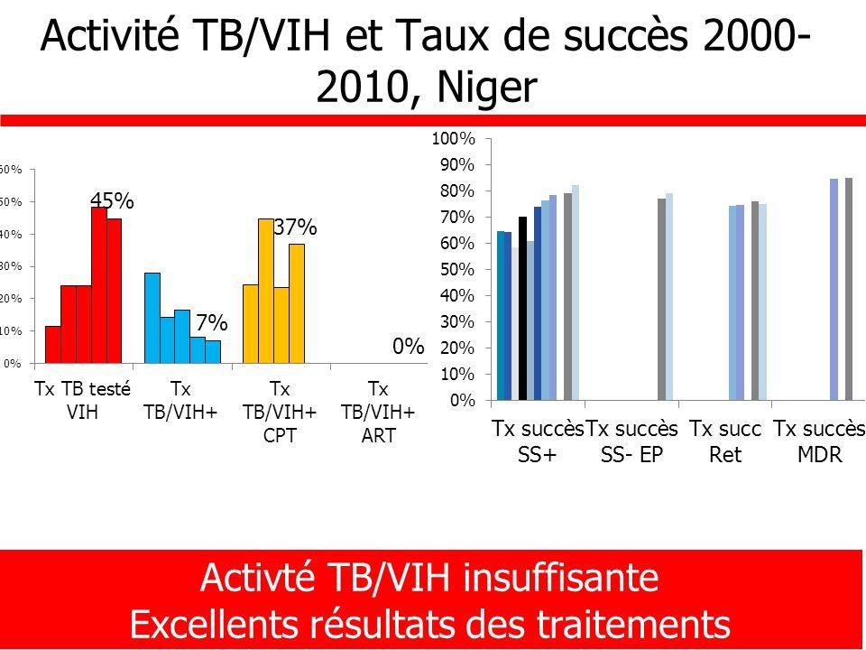 Activité TB/VIH et Taux de succès 2000- 2010, Niger Activté TB/VIH insuffisante Excellents résultats des traitements