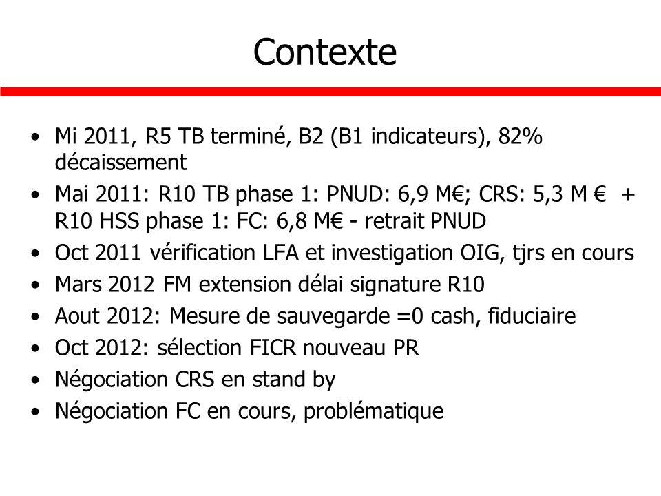Contexte Mi 2011, R5 TB terminé, B2 (B1 indicateurs), 82% décaissement Mai 2011: R10 TB phase 1: PNUD: 6,9 M; CRS: 5,3 M + R10 HSS phase 1: FC: 6,8 M