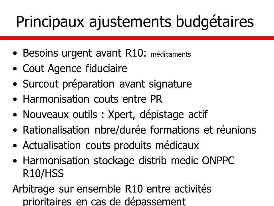 Principaux ajustements budgétaires Besoins urgent avant R10: médicaments Cout Agence fiduciaire Surcout préparation avant signature Harmonisation cout