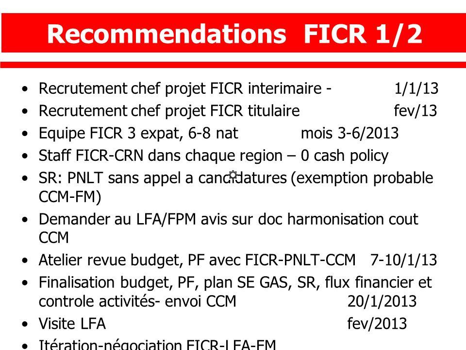 Recrutement chef projet FICR interimaire -1/1/13 Recrutement chef projet FICR titulaire fev/13 Equipe FICR 3 expat, 6-8 nat mois 3-6/2013 Staff FICR-C