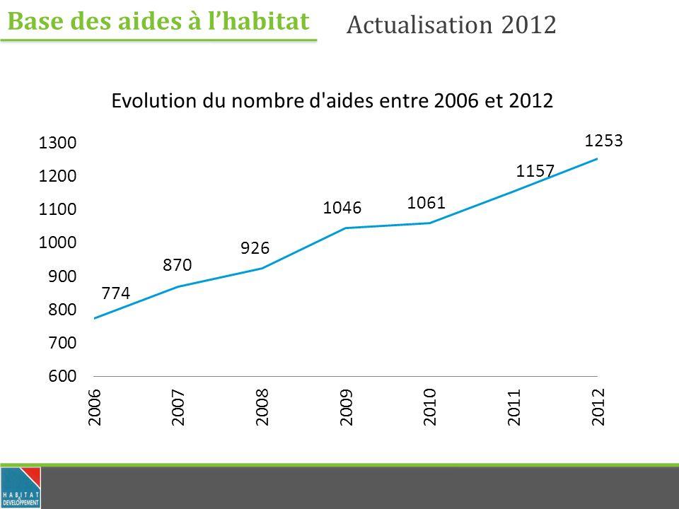Base des aides à lhabitat Actualisation 2012 Les Conseils Régionaux Total des aides des Conseils Régionaux: 83 Volume des subventions stable par rapport à 2011 avec une prédominance des aides en faveur de lénergie qui se confirme.