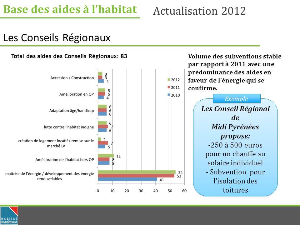 Base des aides à lhabitat Actualisation 2012 Les Conseils Régionaux Total des aides des Conseils Régionaux: 83 Volume des subventions stable par rappo