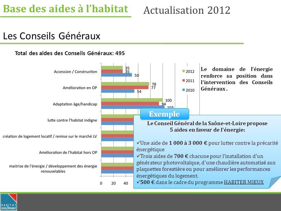 Base des aides à lhabitat Actualisation 2012 Les Conseils Généraux Total des aides des Conseils Généraux: 495 Le domaine de lénergie renforce sa position dans lintervention des Conseils Généraux.