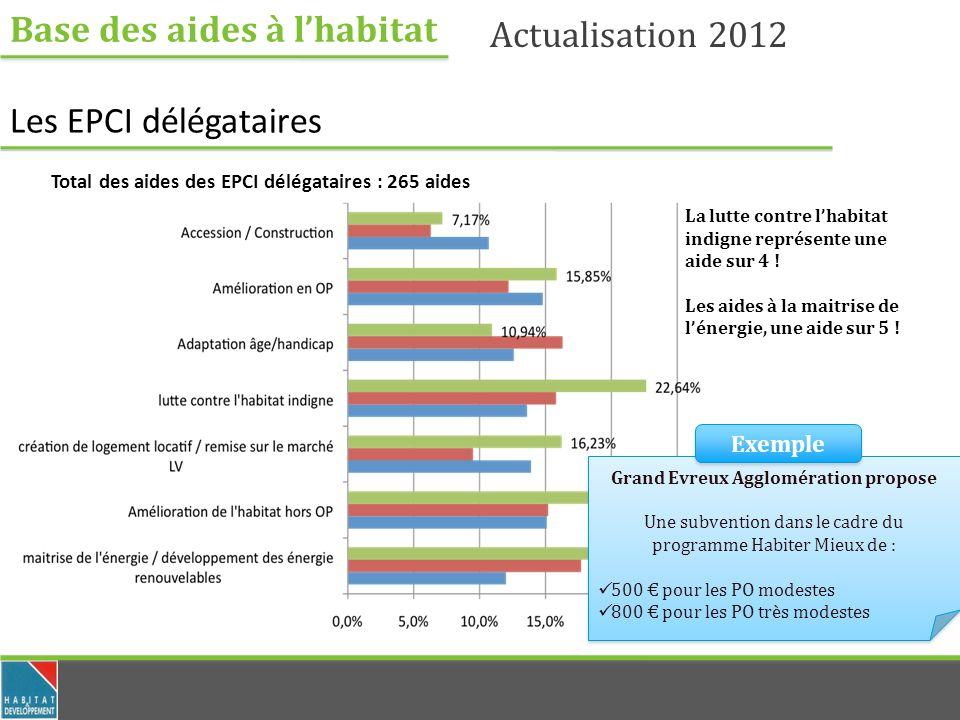Base des aides à lhabitat Actualisation 2012 Les EPCI délégataires Total des aides des EPCI délégataires : 265 aides La lutte contre lhabitat indigne