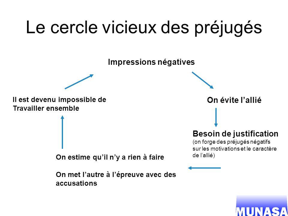Le cercle vicieux des préjugés Impressions négatives On évite lallié Besoin de justification (on forge des préjugés négatifs sur les motivations et le