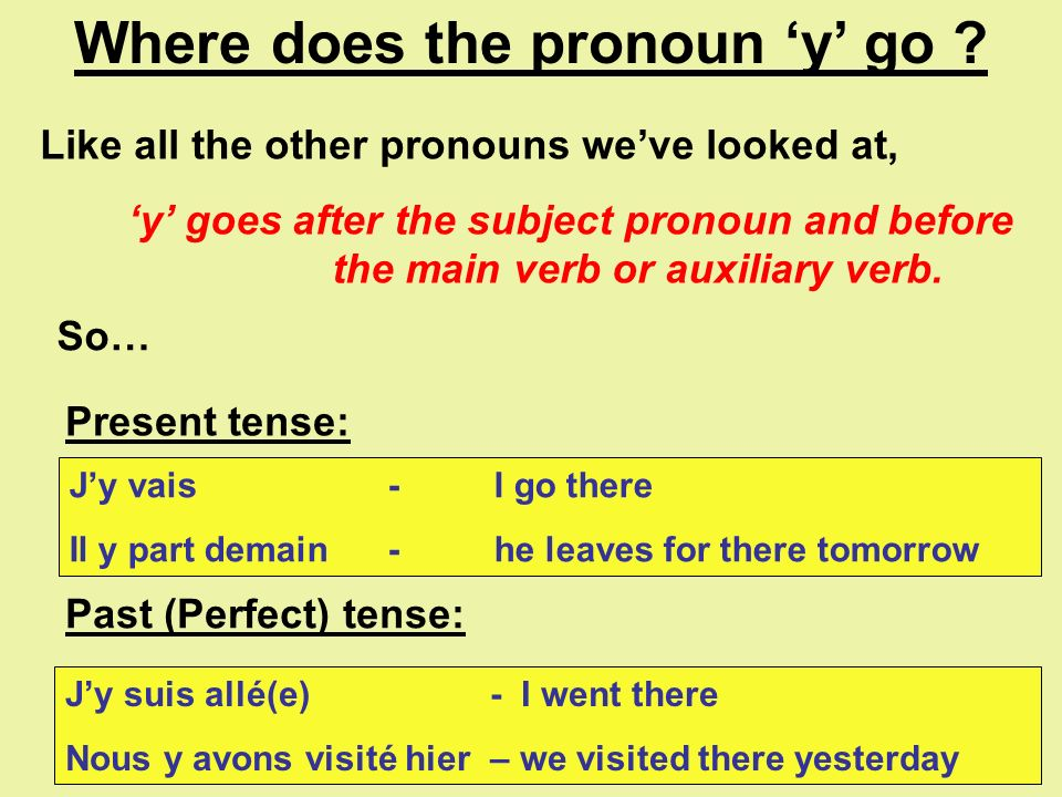What is it all about ? The pronoun y is an INDIRECT OBJECT PRONOUN. It means there. It is used to replace a place which has already been indicated pre