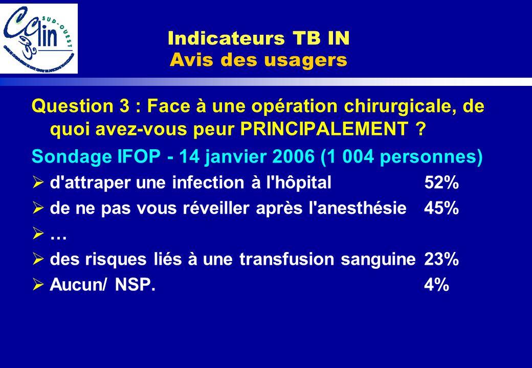 Question 3 : Face à une opération chirurgicale, de quoi avez-vous peur PRINCIPALEMENT ? Sondage IFOP - 14 janvier 2006 (1 004 personnes) d'attraper un