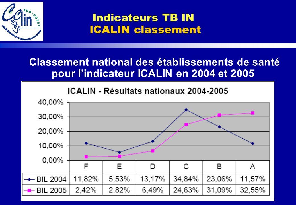 Classement national des établissements de santé pour lindicateur ICALIN en 2004 et 2005 Indicateurs TB IN ICALIN classement
