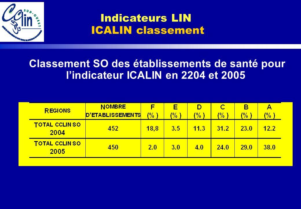 Classement SO des établissements de santé pour lindicateur ICALIN en 2204 et 2005 Indicateurs LIN ICALIN classement